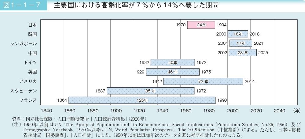 令和2年版高齢社会白書(全体版)